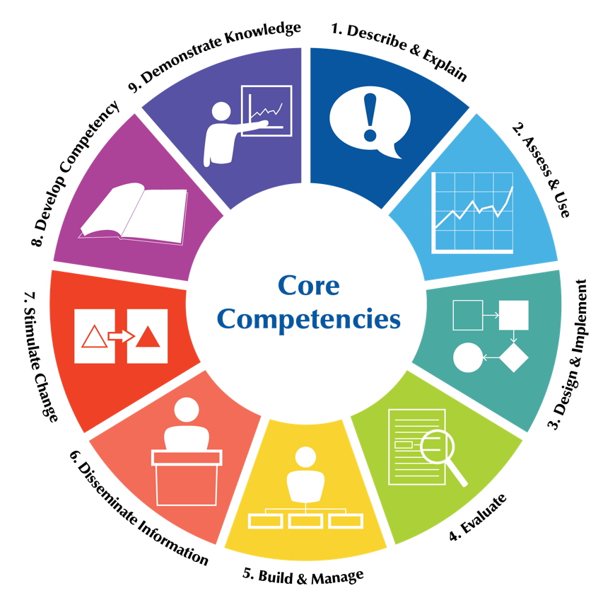 Injury and Violence Prevention Core Competencies