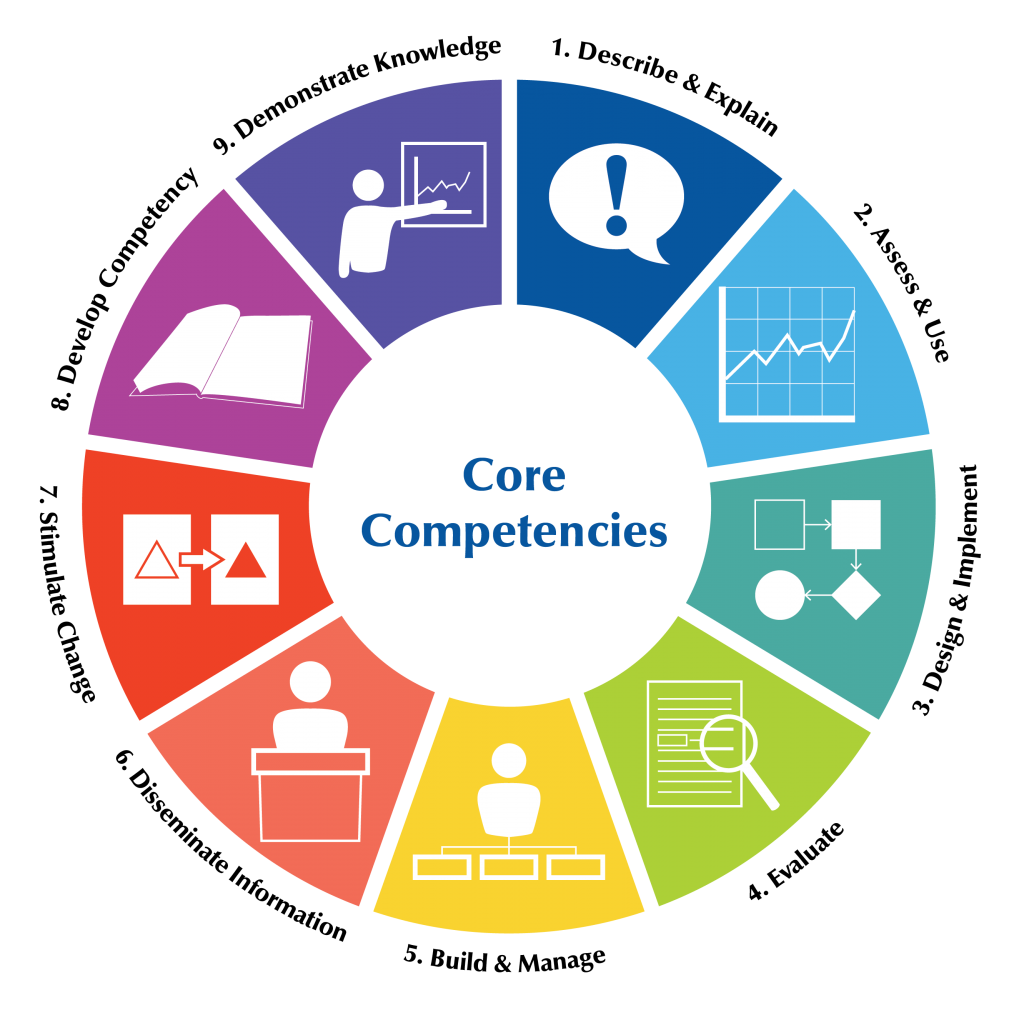 Safe States Wheel of Competencies